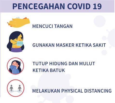 Pencegahan Covid 19
